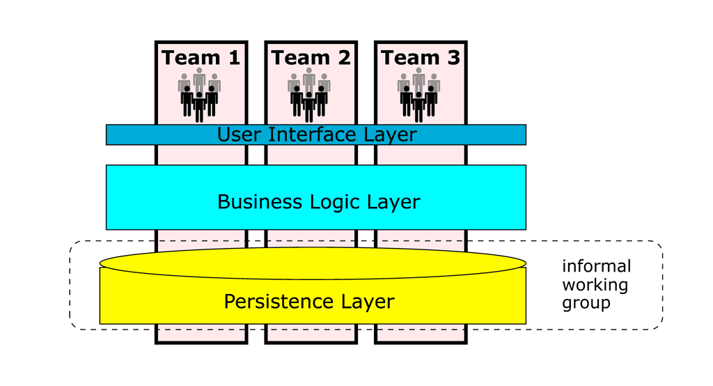Feature teams learn to span architectural components.