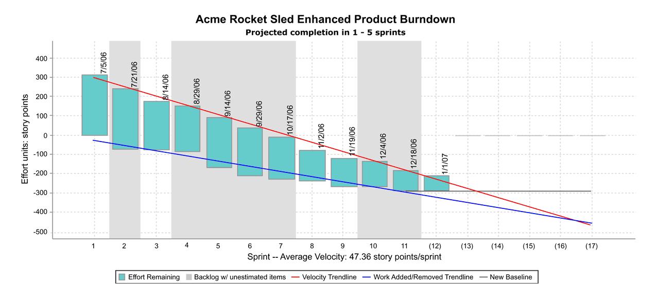 Product / Release Burndown Chart